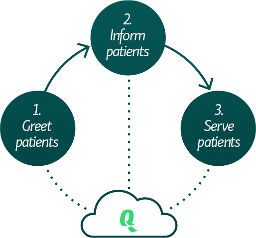 improving patient experience in hospital