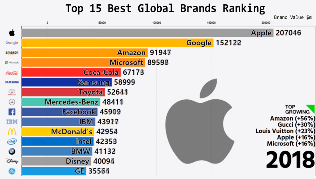 global brands ranking