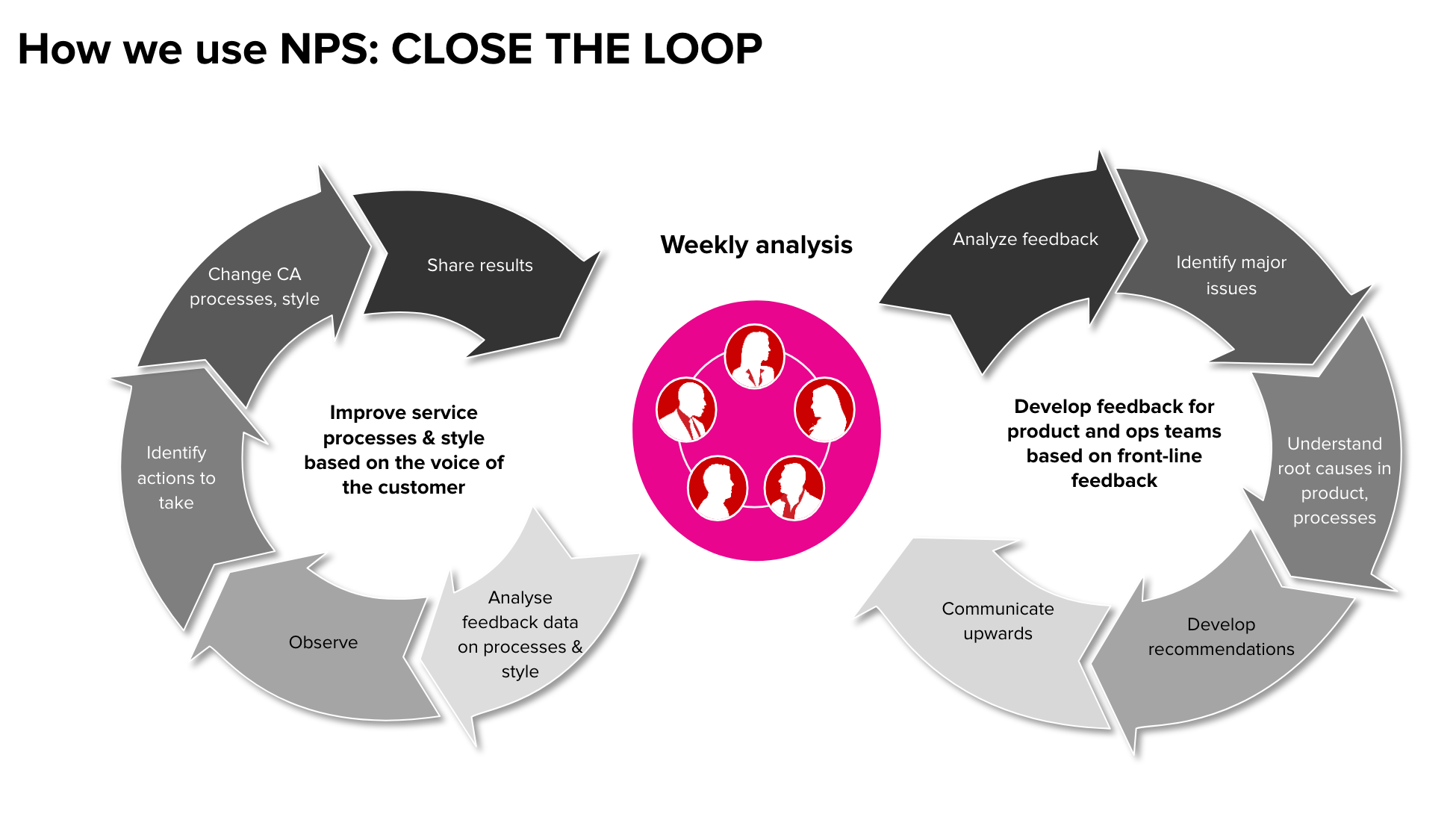 close NPS loop