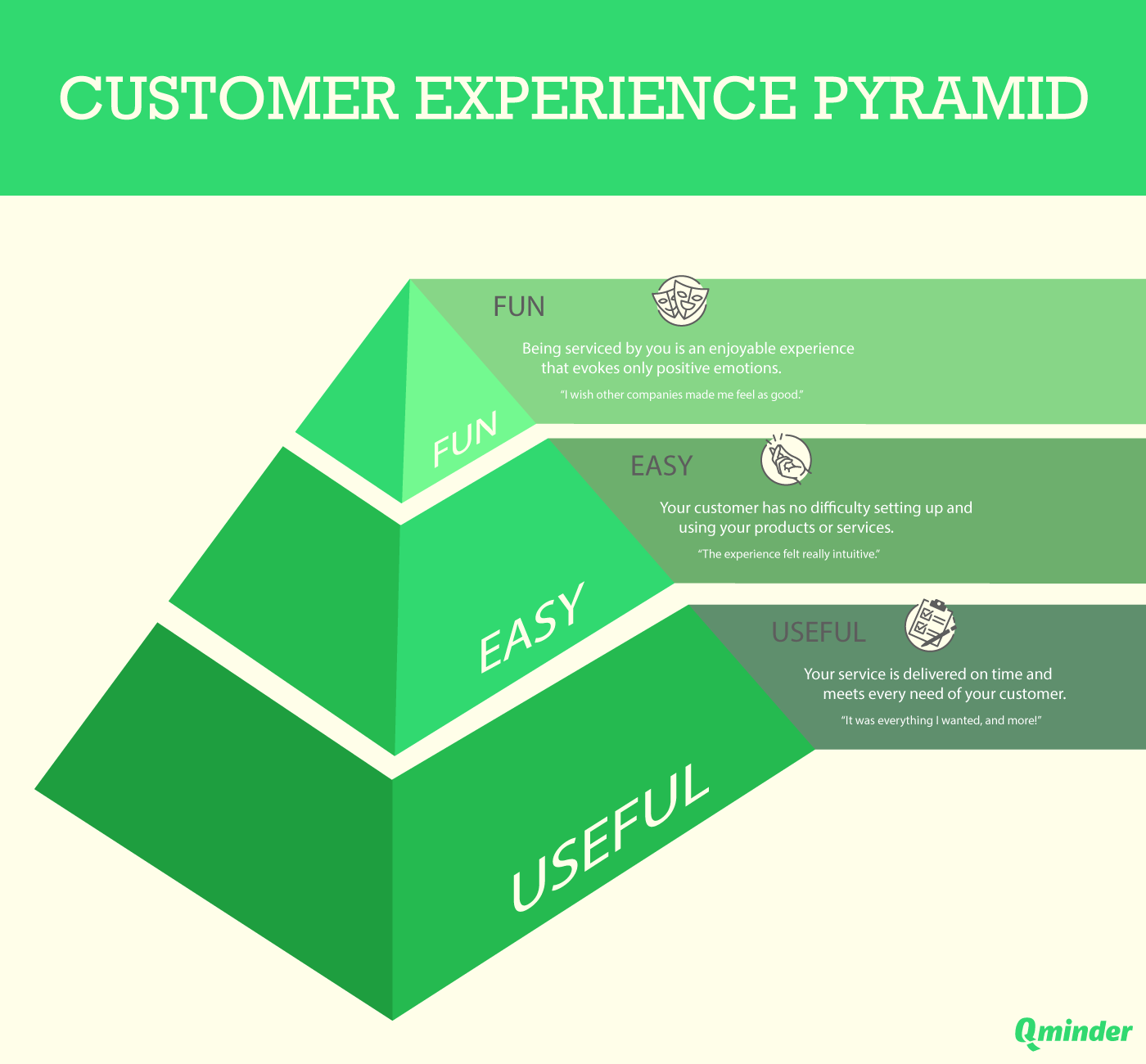customer experience pyramid