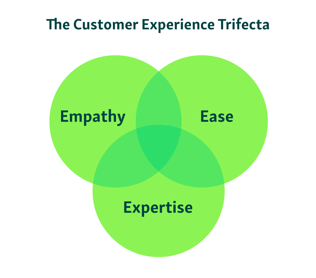 increasing customer experience