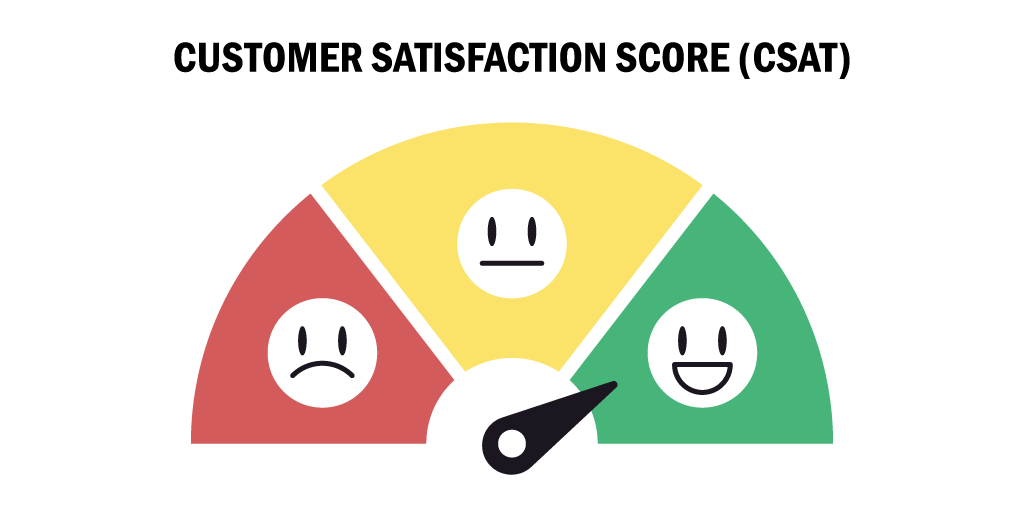 customer satisfaction score