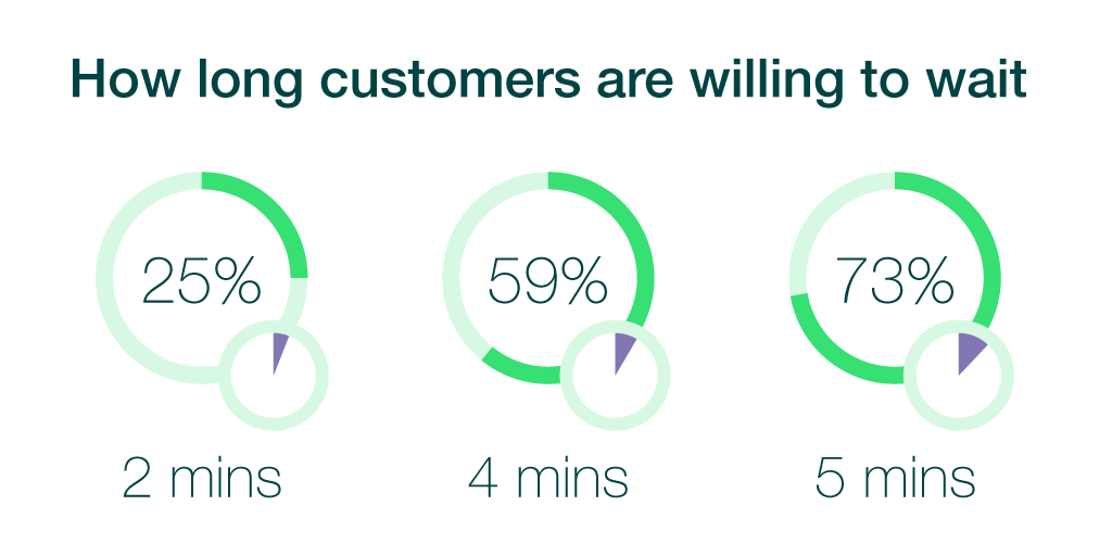 customer waiting times