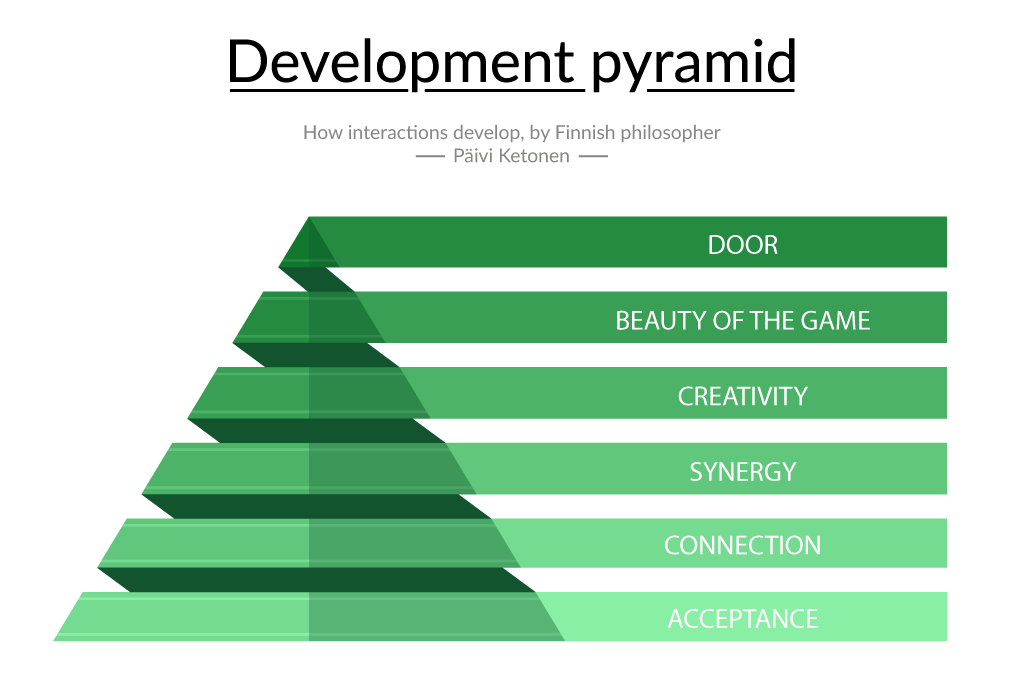 interaction development pyramid