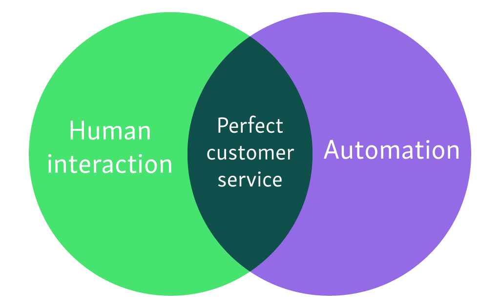 human interaction in customer service