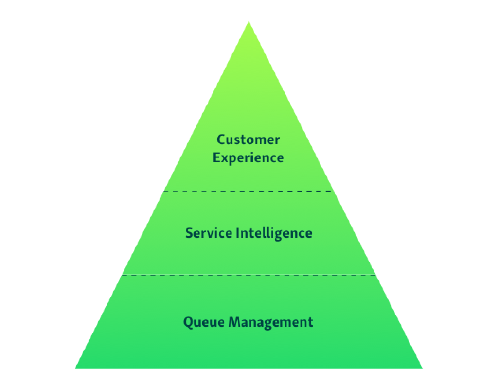 queue management pyramid